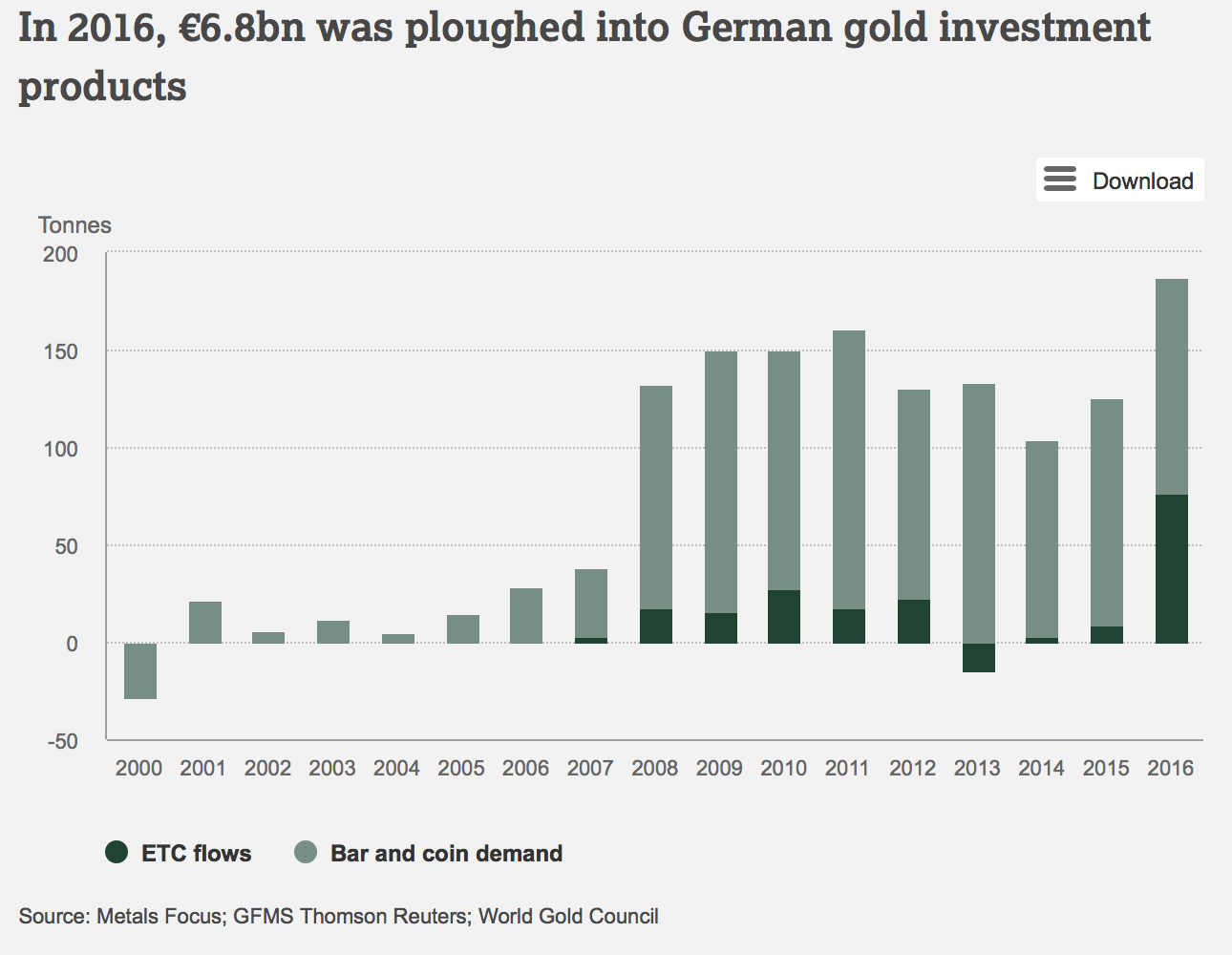 ou investir 2000 euros