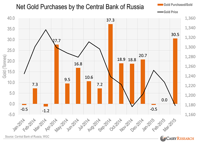 NetGoldPurchasesbytheCentralBankofRussia