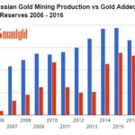 La Banque centrale de Russie ajoute 700 000 onces d'or à ses réserves